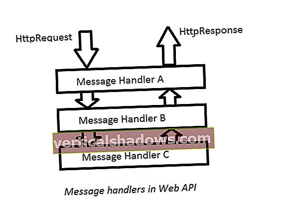 Sådan arbejder du med meddelelseshåndterere i Web API