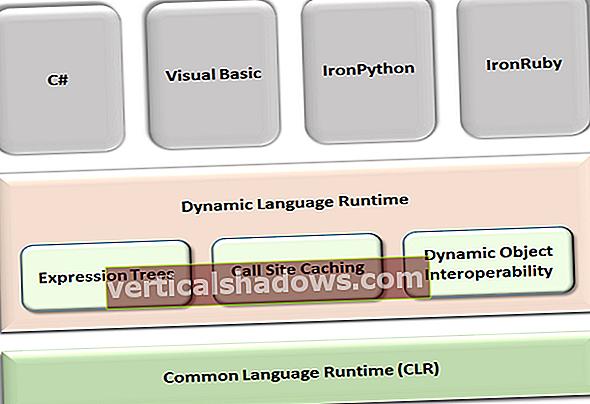 Zkoumání modulu Dynamic Language Runtime v .Net