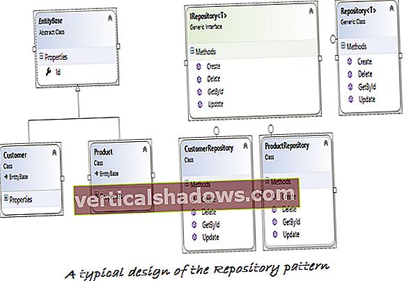 Sådan implementeres repository-designmønsteret i C #