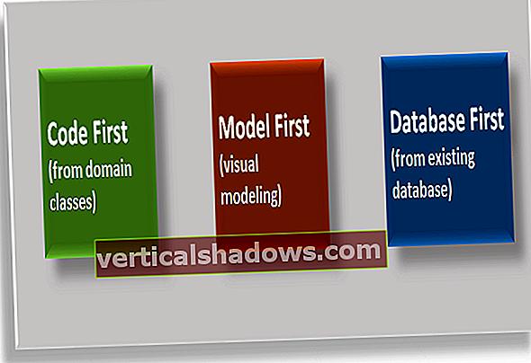 Utforsk de ulike tilnærmingene til å modellere enheter i Entity Framework