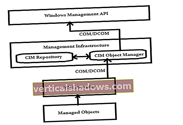 Zkoumání Windows Management Instrumentation v C #